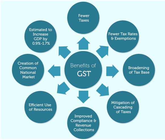 Benefits of GST-1
